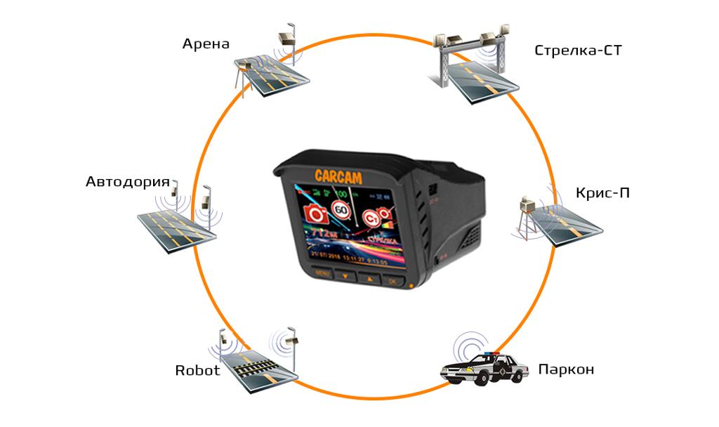 CARCAM COMBO 5S - обнаружение всех радаров
