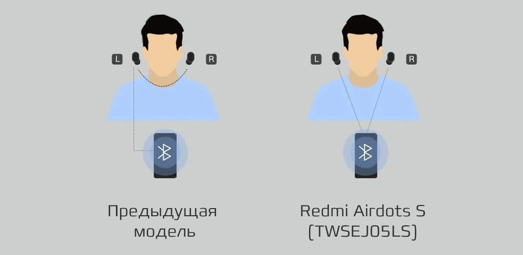 Xiaomi Redmi Airdots S (TWSEJ05LS) - Новая система сопряжения